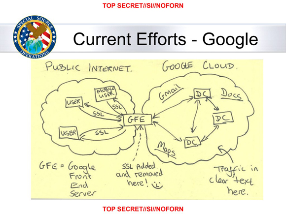 "NSA slide showing diagram of Google's network architecture, with the comment ""SSL added and removed here!"" along with a smiley face, written underneath the box for Google's front-end servers."